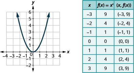 Graph Quadratic Functions Using Properties · Intermediate