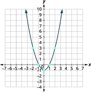 Graph Quadratic Functions Using Properties · Intermediate