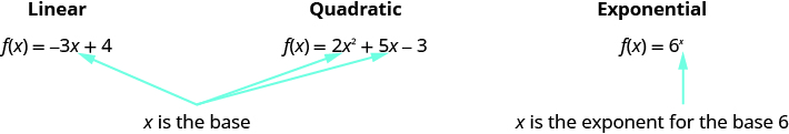 This figure shows three functions: f of x equals negative 3x plus 4, which is marked as linear; f of x equals 2x squared plus 5x minus 3, which is marked as quadratic; and f of x equals 6 to the x power, which is marked exponential. For the functions marked linear and quadratic, x is the base. For the function marked exponential, x is the exponent for the base 6.