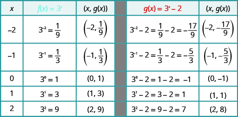 This table has five rows and six columns. The first row is header row and reads x, f of x equals 3 to the x power, (x, f of x), g of x equals 3 to the x power minus 2, and (x, g of x). The second row reads negative 2, 3 to the negative 2 power equals 1 over 9, (negative 2, 1 over 9), 3 to the negative 2 power minus 2 equals 1 over 9 minus 2 which equals negative 17 over 9, (negative 2, negative 17 over 9). The third row reads negative 1, 3 to the negative 1 power equals 1 over 3, (negative 1, 1 over 3), 3 to the negative 1 power minus 2 equals 1 over 3 minus 2 which equals negative 5 over 3, (negative 1, negative 5 over 3). The fourth row reads 0, 3 to the 0 power equals 1, (0, 1), 3 to the 0 power minus 2 equals 1 minus 2 which equals negative 1, (0, negative 1). The fifth row reads 1, 3 to the 1 power equals 3, (1, 3), 3 to the 1 power minus 2 equals 3 minus 2 which equals 1, (1, 1). The sixth row reads 2, 3 squared equals 9, (2, 9), 3 squared minus 2 equals 9 minus 2 which equals 7, (2, 7).