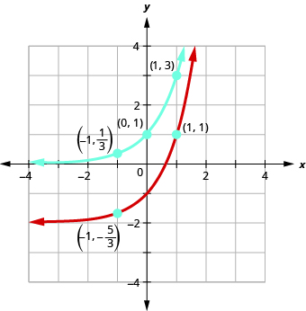 This figure shows two curves. The first curve is marked in blue and passes through the points (negative 1, 1 over 3), (0, 1), and (1, 3). The second curve is marked in red and passes through the points (negative 1, negative 5 over 3), (0, negative 1), and (1, 1).