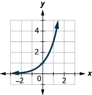 This figure shows an exponential that passes through (1, 1 over 3), (0, 1), and (1, 3).