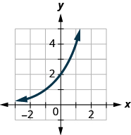This figure shows an exponential that passes through (negative 2, 1 over 2), (negative 1, 1), and (0, 2).