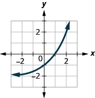 This figure shows an exponential that passes through (negative 1, 3 over 2), (0, negative 1), and (1, 0).