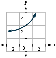 This figure shows an exponential that passes through (negative 1, 5 over 2), (0, 3), and (1, 4).