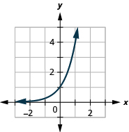 This figure shows a curve that slopes swiftly upward from just above (negative 3, 0) through (0, 1) up to (1, 4).