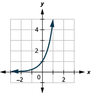 This figure shows a curve that slopes swiftly upward from just above (negative 3, 0) through (0, 1) up to (1, 5).