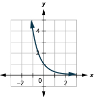 This figure shows a curve that passes through (negative 1, 4), (0, 1) to a point just above (3, 0).