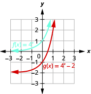 This figure shows the graphs of two functions. The first function f of x equals 4 to the x power is marked in blue and corresponds to a curve that passes through the points (negative 1, 1 over 4), (0, 1) and (1, 4). The second function g of x equals 4 to the x power minus 2 is marked in red and passes through the points (negative 1, negative 7 over 4), (0, negative 1), and (1, 2).