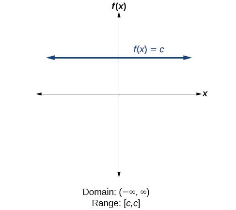 Domain And Range Algebra And Trigonometry