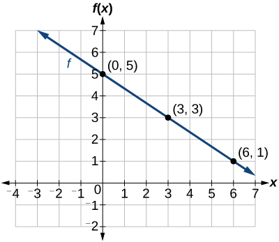 graph shows a decreasing function graphed on an x y coordinate plane ...