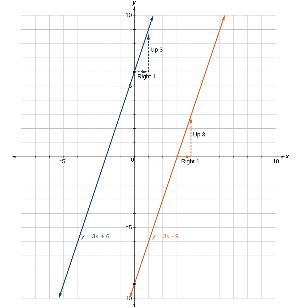 Linear functions algebra and trigonometry falaconquin