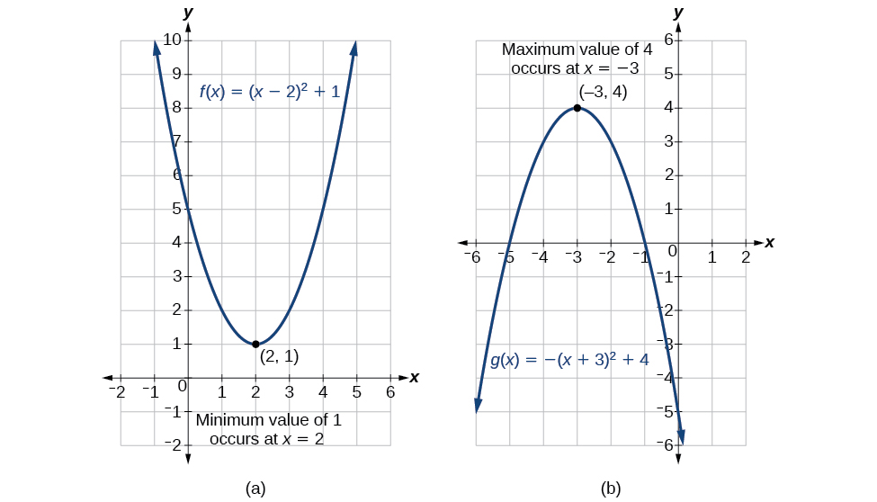 Quadratic Functions Algebra And Trigonometry