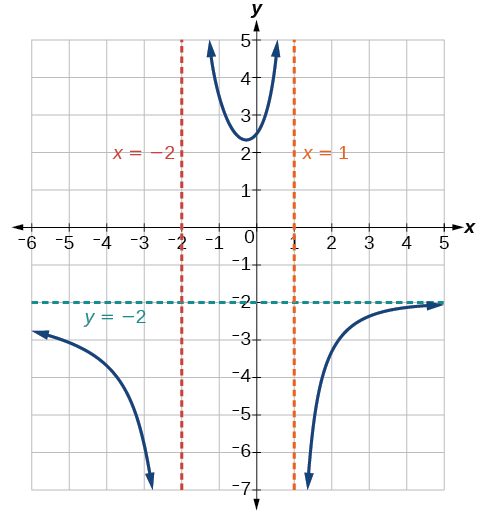 Rational functions algebra and trigonometry graph of kx52x2 ccuart Gallery