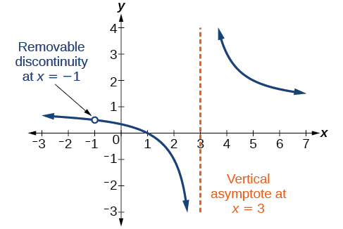 Rational Functions · Algebra and Trigonometry