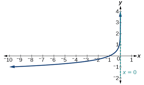 Graphs Of Logarithmic Functions Algebra And Trigonometry