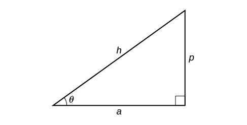 Inverse Trigonometric Functions Algebra And Trigonometry