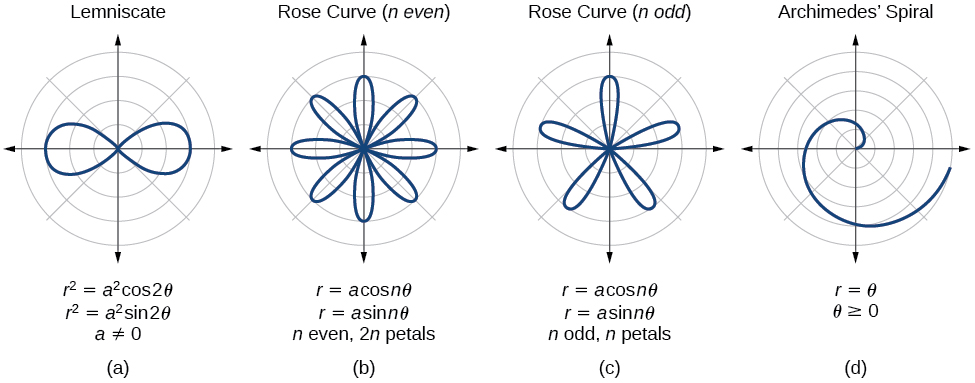 Polar Coordinates: Graphs u00b7 Algebra and Trigonometry