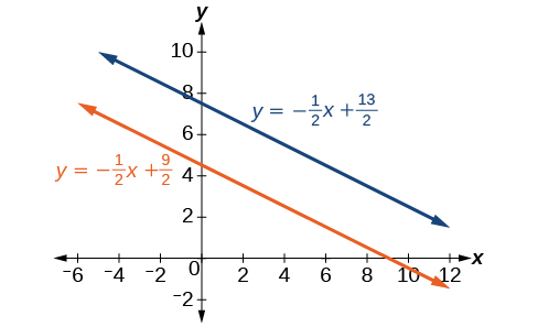 Systems of Linear Equations: Two Variables · Algebra and Trigonometry