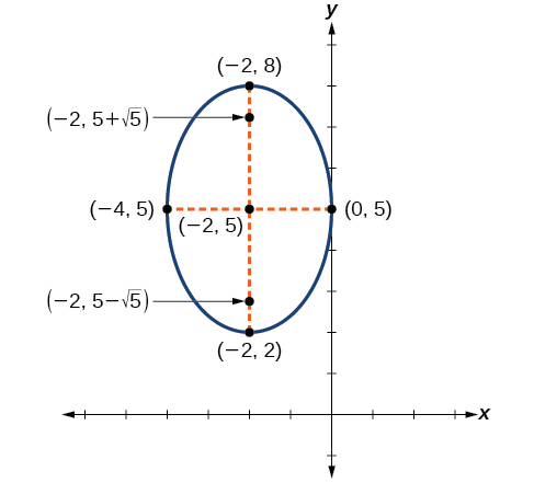 The Ellipse Algebra And Trigonometry