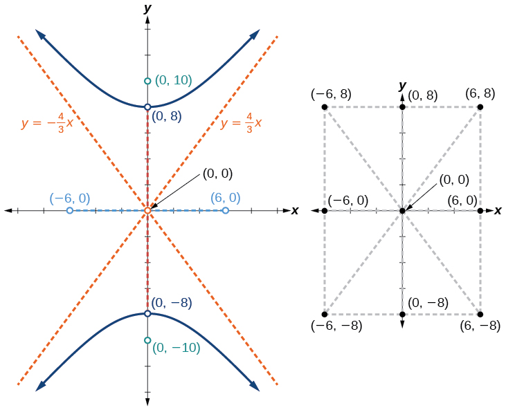 Standard Form Of Hyperbola Calculator Dolapgnetband