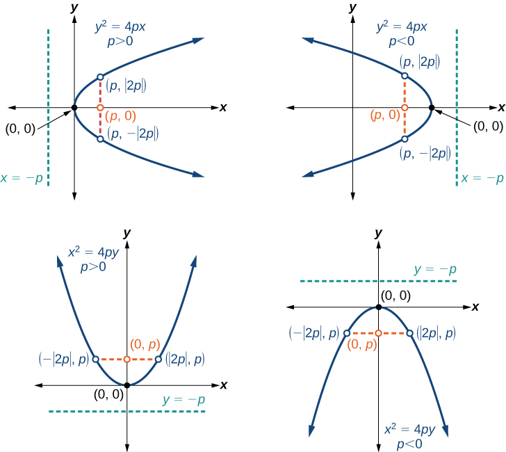 The Parabola · Algebra and Trigonometry