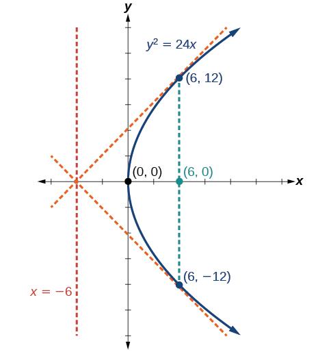 The Parabola Algebra And Trigonometry