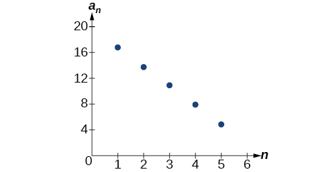 Arithmetic Sequences · Algebra and Trigonometry