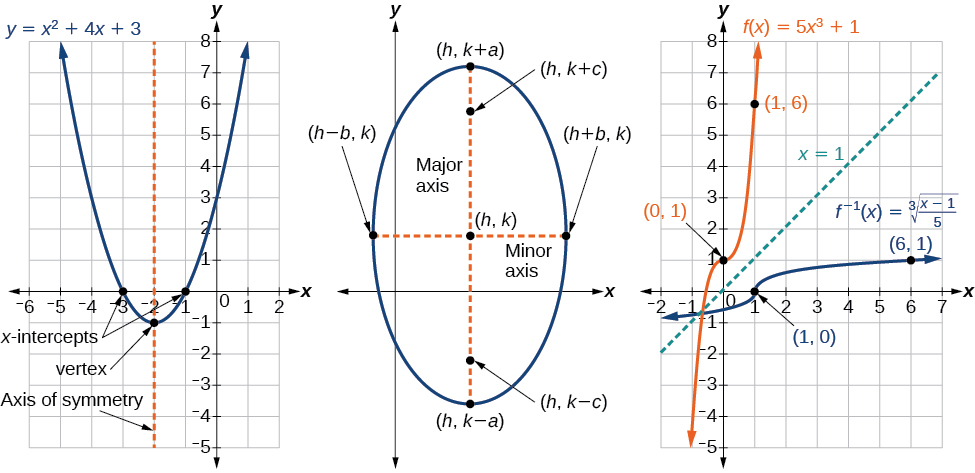 Preface algebra and trigonometry example figure fandeluxe Image collections