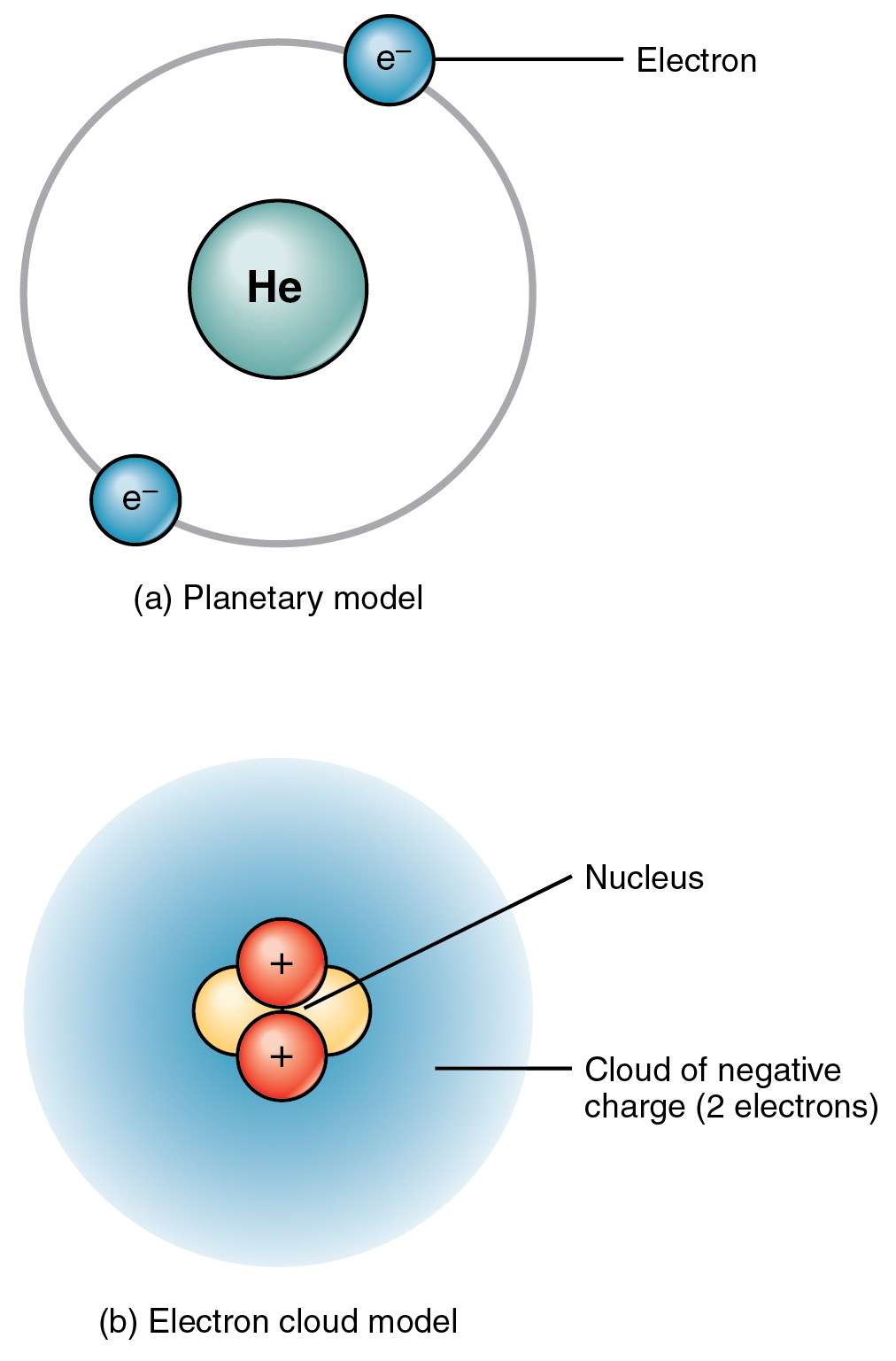 Elements and atoms the building blocks of matter anatomy and the top panel of this figure shows two electrons orbiting around the nucleus of a helium gamestrikefo Choice Image