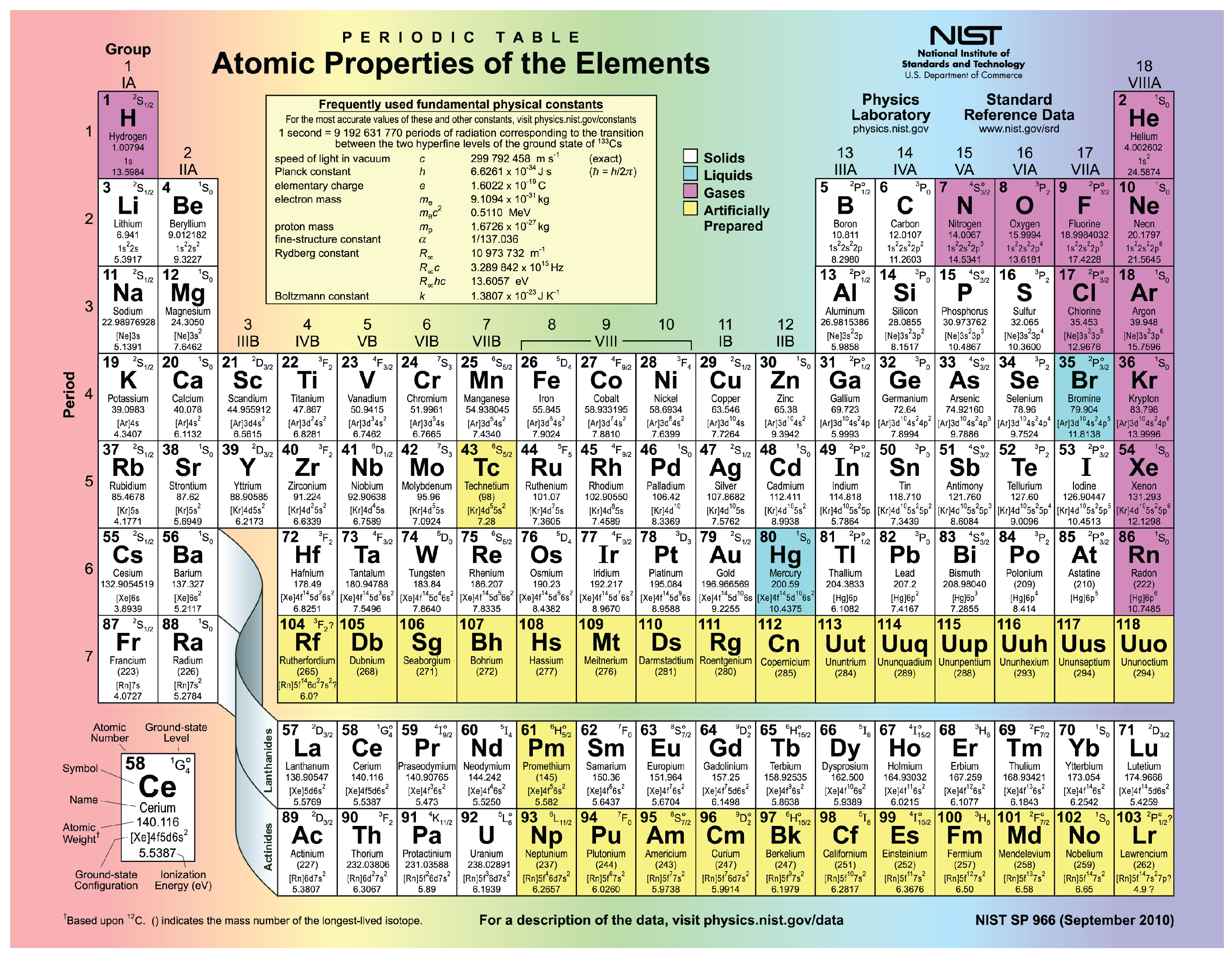 Periodic table of elements with names and symbols atomic mass number list of elements in periodic table name and symbol brokeasshome com urtaz Image collections