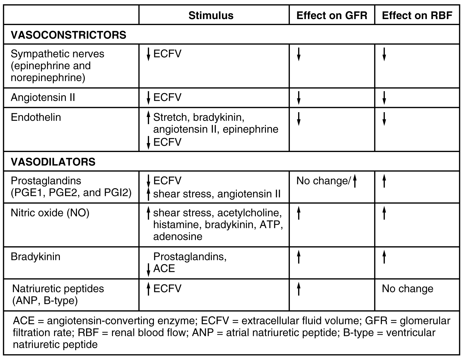 Endocrine Regulation of Kidney Function · Anatomy and Physiology