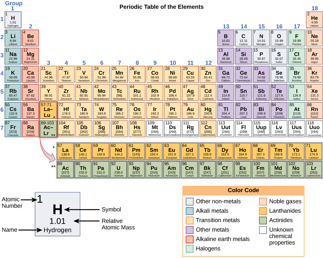 atoms  isotopes  ions  and molecules  the building blocks  u00b7 biology