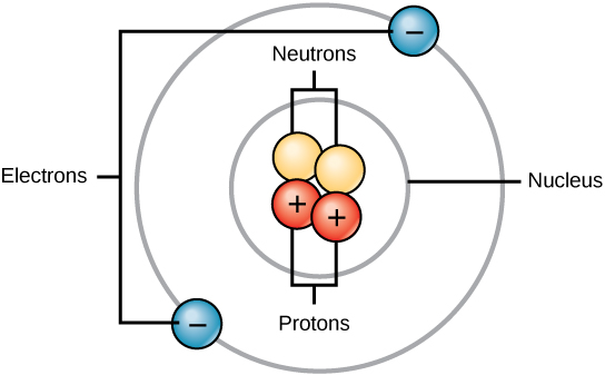 Illustration of an atom  Labeled Helium Atom