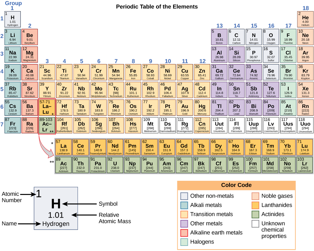 The building blocks of molecules concepts of biology periodic table of elements gamestrikefo Gallery