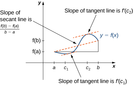 The Mean Value Theorem · Calculus