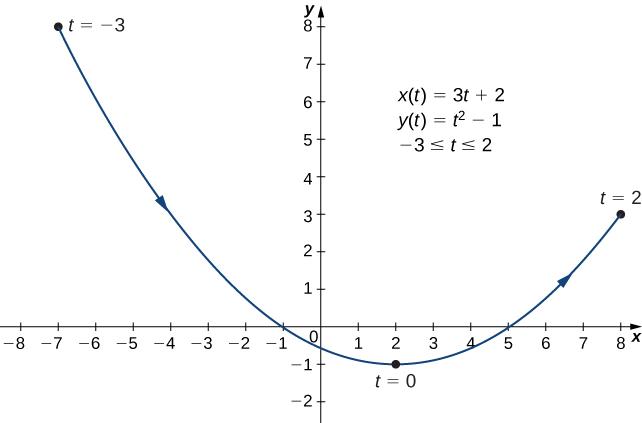 Parametric Equations · Calculus