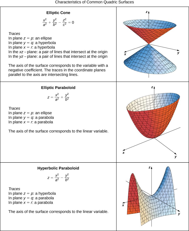 Quadric surfaces calculus characteristics of common quadratic surfaces elliptic cone elliptic paraboloid hyperbolic paraboloid falaconquin