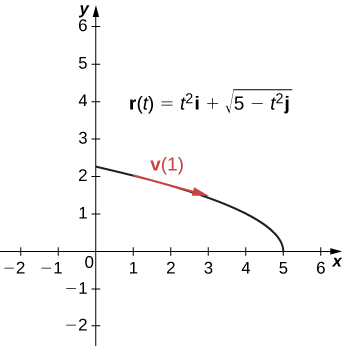 Motion in Space · Calculus