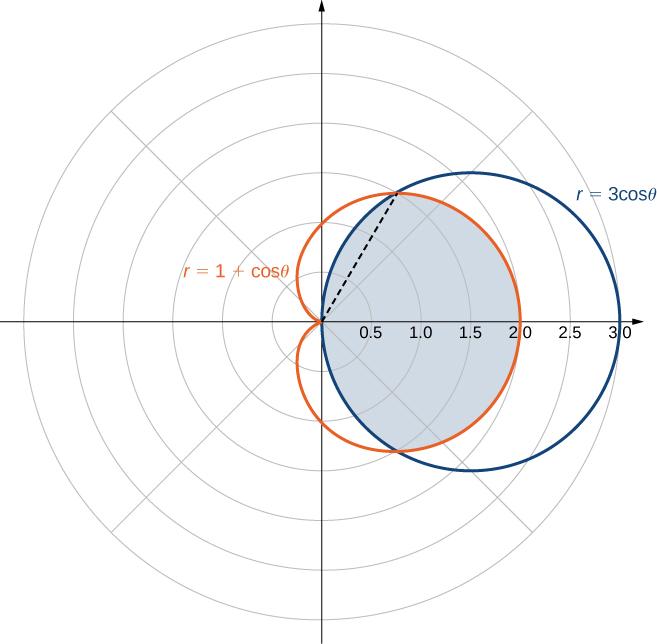 Double Integrals in Polar Coordinates · Calculus