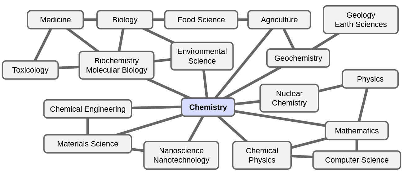 chemistry in context · chemistrya flowchart shows a box containing chemistry at its center  chemistry is connected to geochemistry