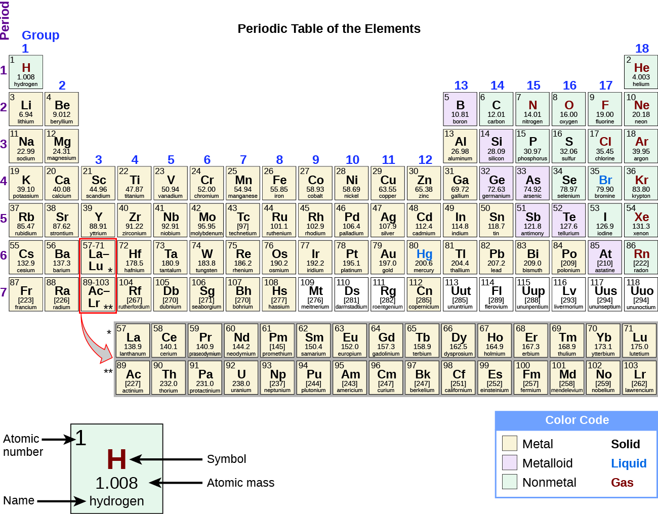 Physical and chemical properties chemistry on this depiction of the periodic table the metals are indicated with a yellow color buycottarizona