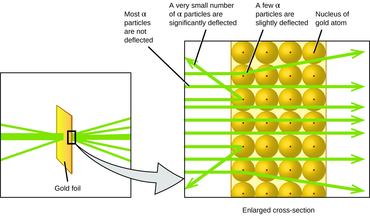 Evolution of atomic theory chemistry the left diagram shows a green beam of alpha particles hitting a rectangular piece of gold pooptronica