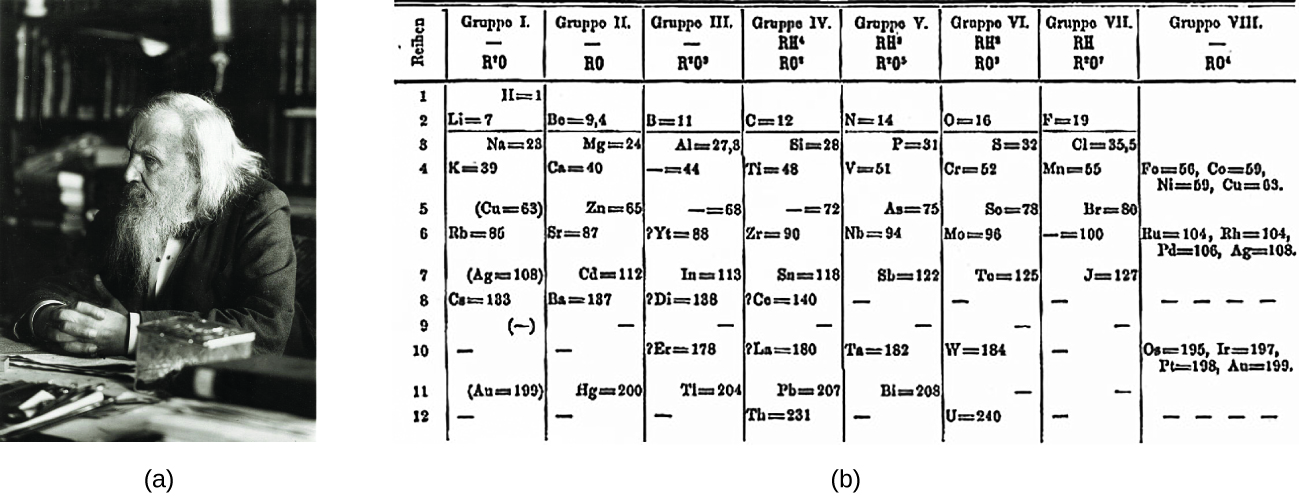 figure a shows a photograph of dimitri mendeleev figure b shows the first periodic table - First Periodic Table Arranged By