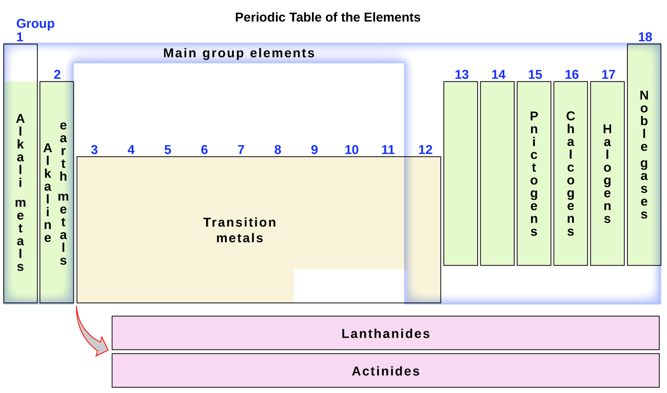 The periodic table chemistry the periodic table organizes elements with similar properties into groups urtaz Gallery