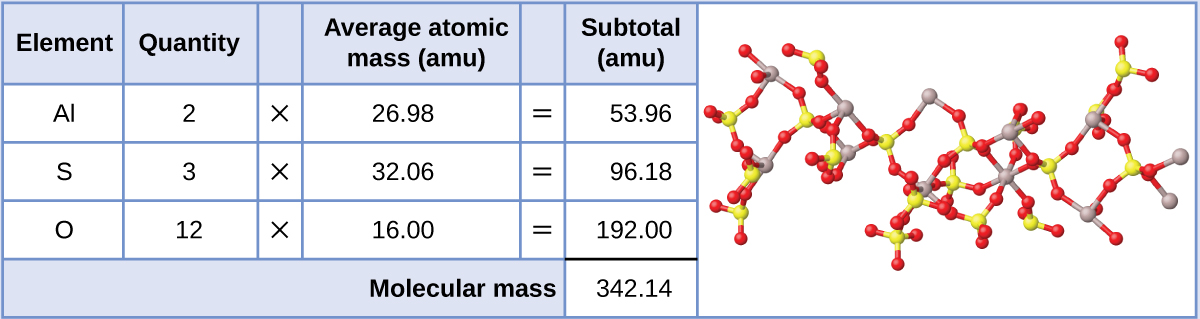 Phosphate Ion Formula
