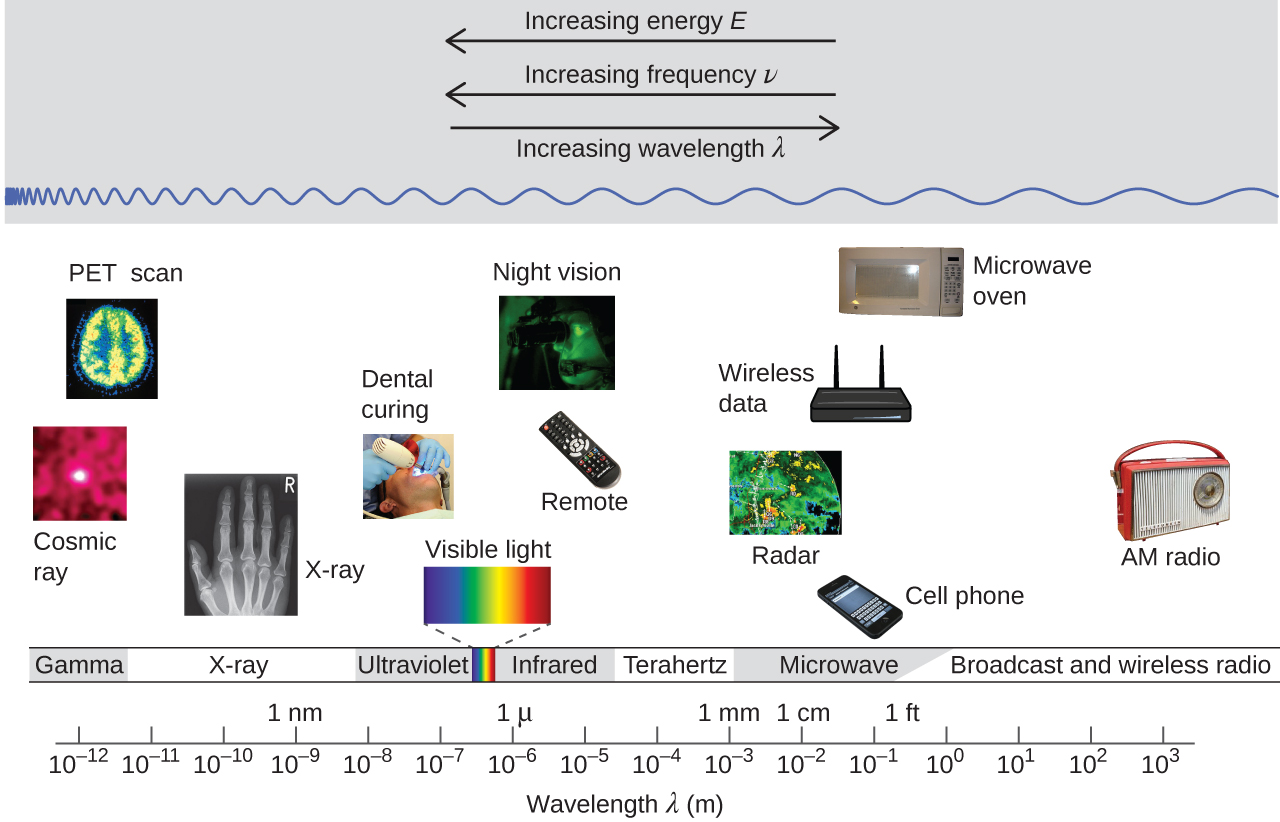 Electromagnetic energy chemistry the figure includes a portion of the electromagnetic spectrum which extends from gamma radiation at the biocorpaavc Images