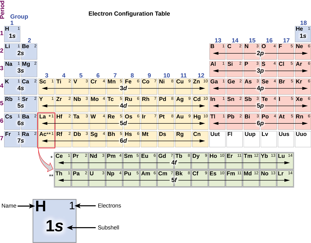 Electronic structure of atoms electron configurations chemistry this periodic table shows the electron configuration for each subshell by building up from hydrogen this table can be used to determine the electron gamestrikefo Image collections