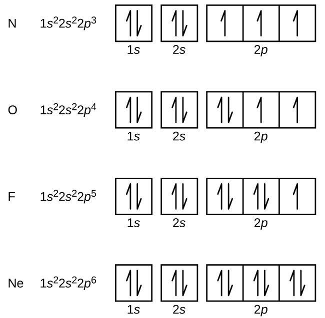 electronic structure of atoms  electron configurations   u00b7 chemistry