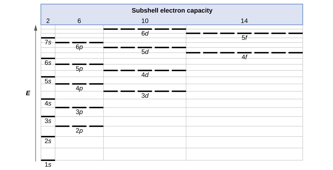 Electronic Structure of Atoms (Electron Configurations) · Chemistry